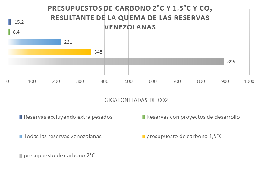 Presupuestos de Carbono 2 y 1,5 grados centigrados